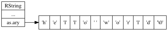 "digraph {      rankdir = LR;      //      node [shape = record]      RString [label = "" <head> RString 