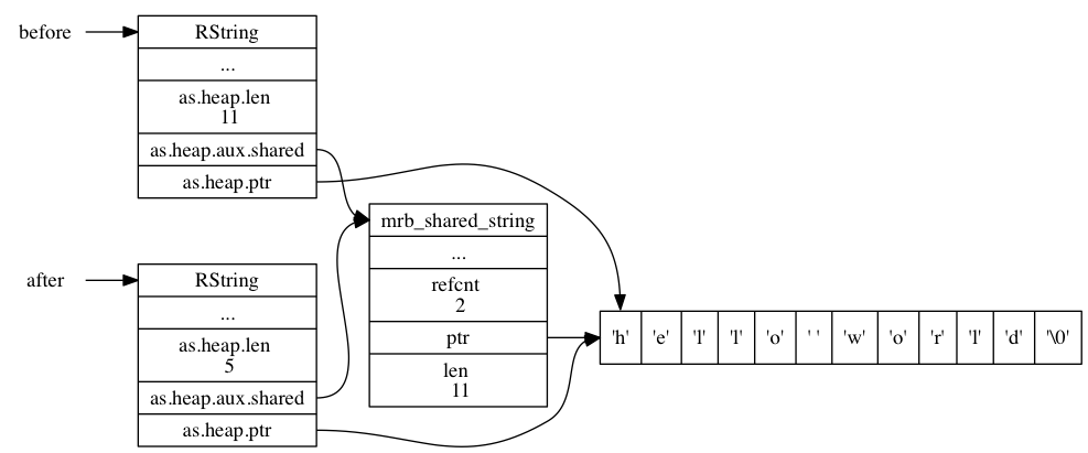 "digraph {      rankdir = LR;      node [shape = plaintext]      before;     after;      node [shape = record]      before_RString [label = "" <head> RString 